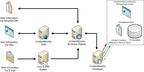 network-management-monitoring-integration-to-servicedesk